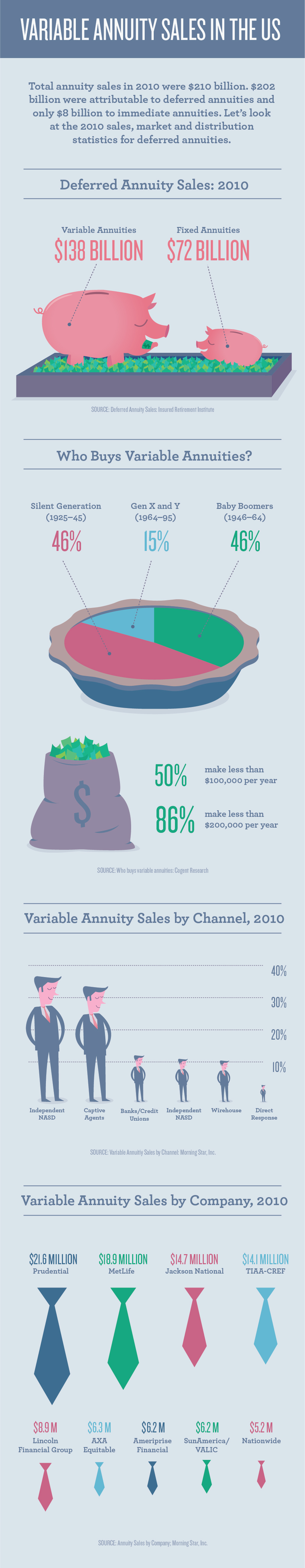 Deferred Annuity Sales 2010 - Infographic